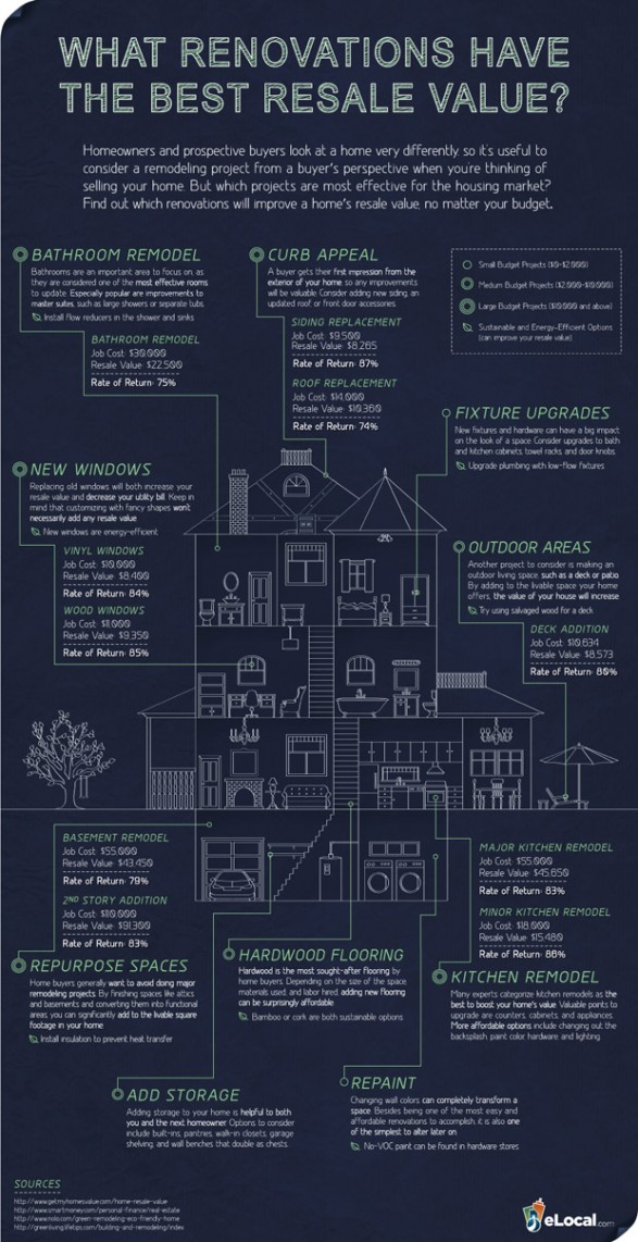 What Renovations Have the Best Resale Value?