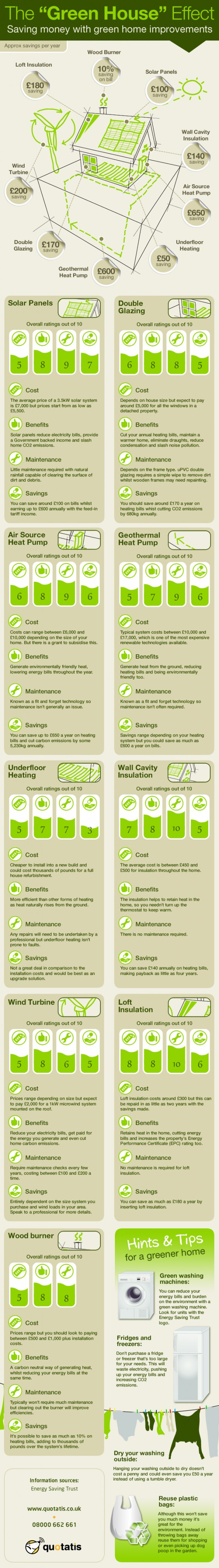 Saving money with green home improvements