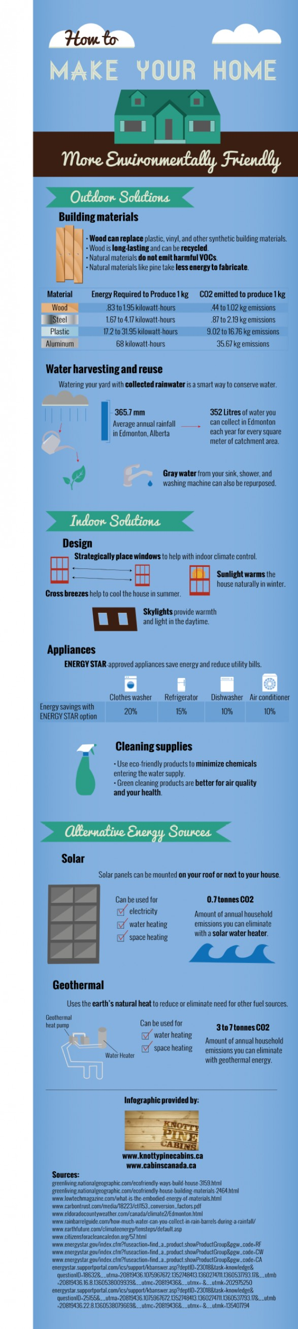 How to Make Your Home More Environmentally Friendly