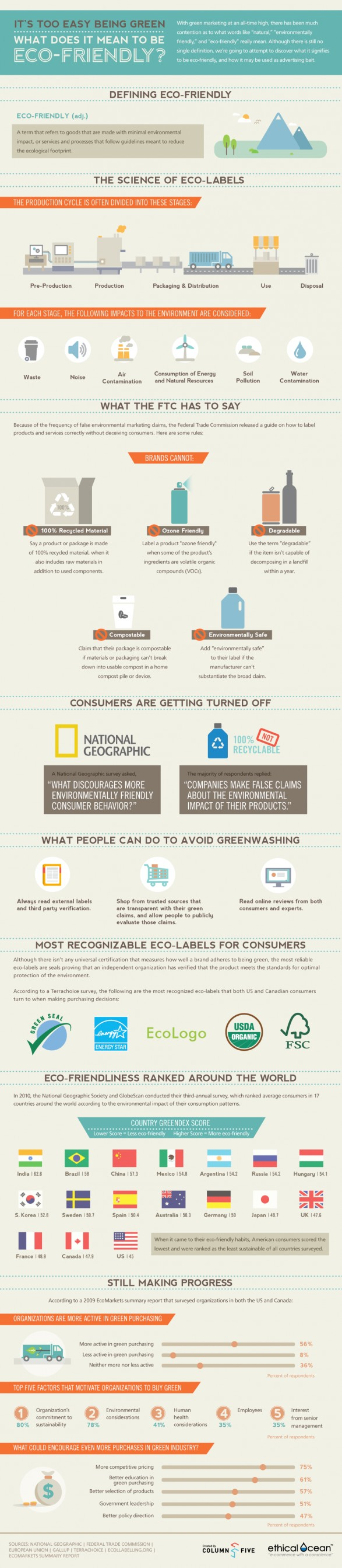 Eco Friendly Infographic Infographic  Submit Promote amp Share ...