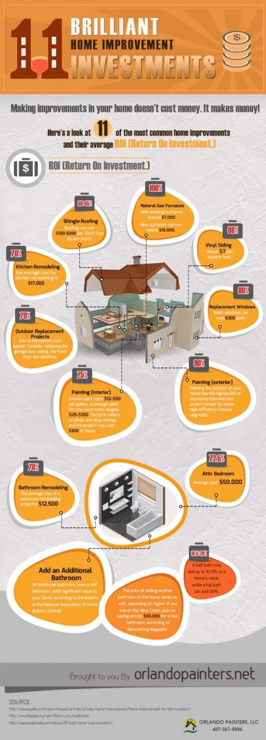 11 Brilliant Home Improvement Investments