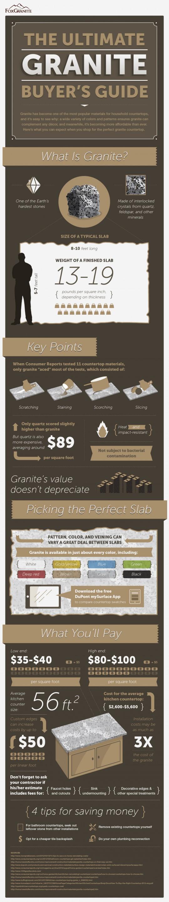The Ultimate Granite Buyer
